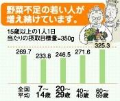 saishoku_nendai.jpg